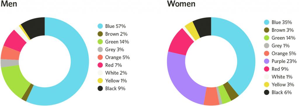 psychology design color men women web design trend preference preferred colors